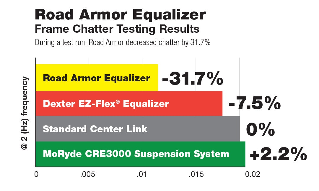 Road Armor™ Shock Absorbing Equalizer - Tandem Axle Kit
