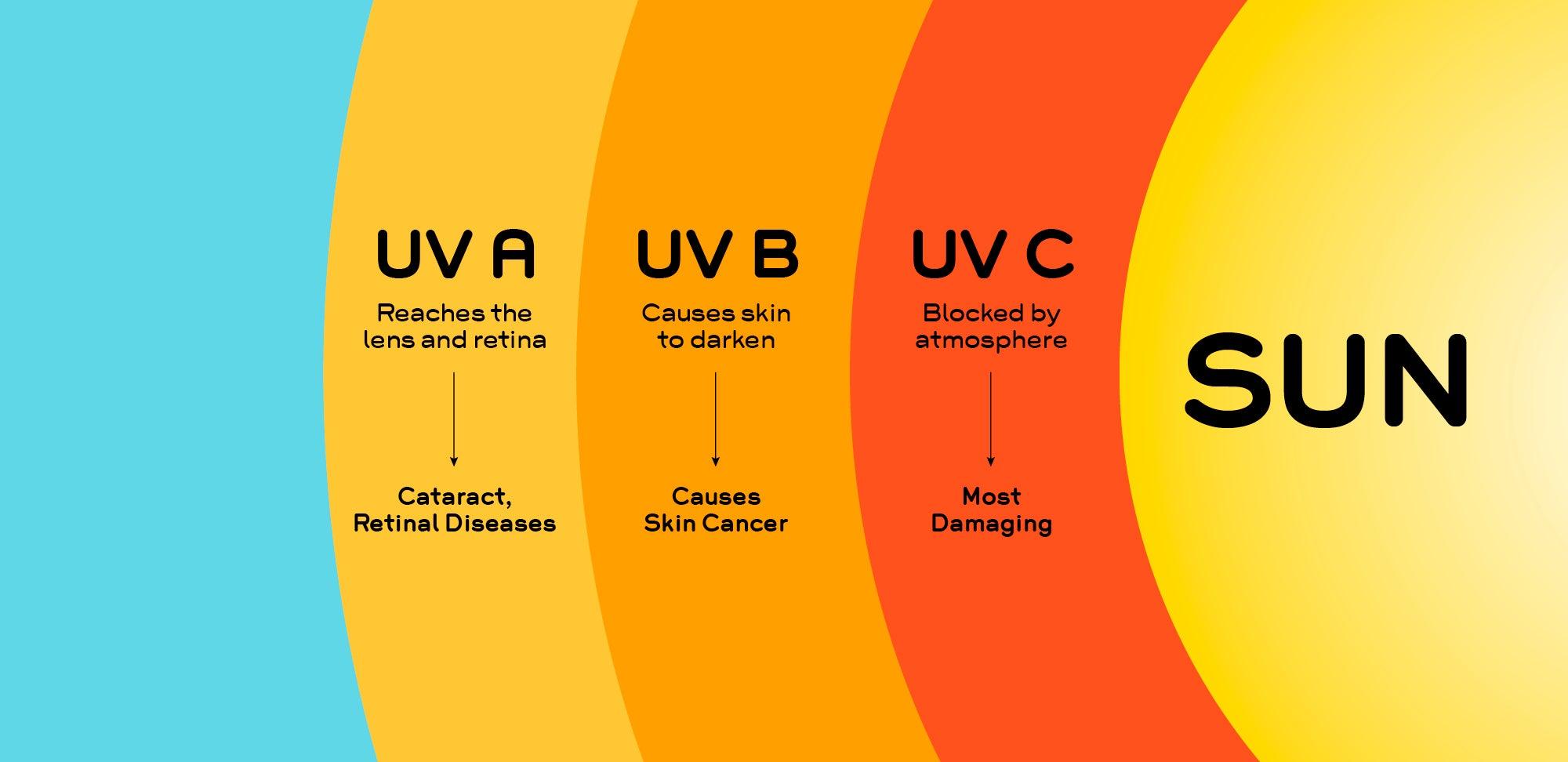 Three Types of UV Radiation